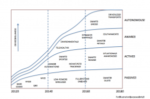 GigaOm Internet of Things - Landscape Report